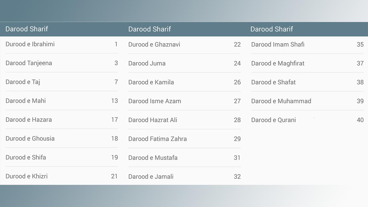 Darood Sharif (درود شریف) with Urdu Translation Download