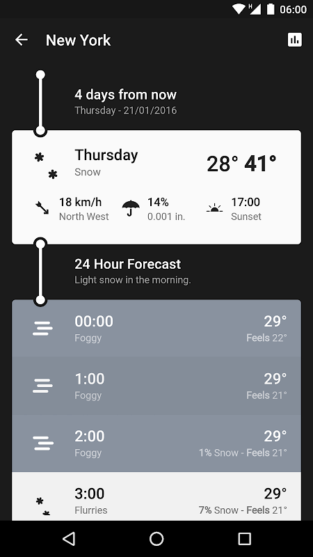 Screenshot Weather Timeline - Forecast APK