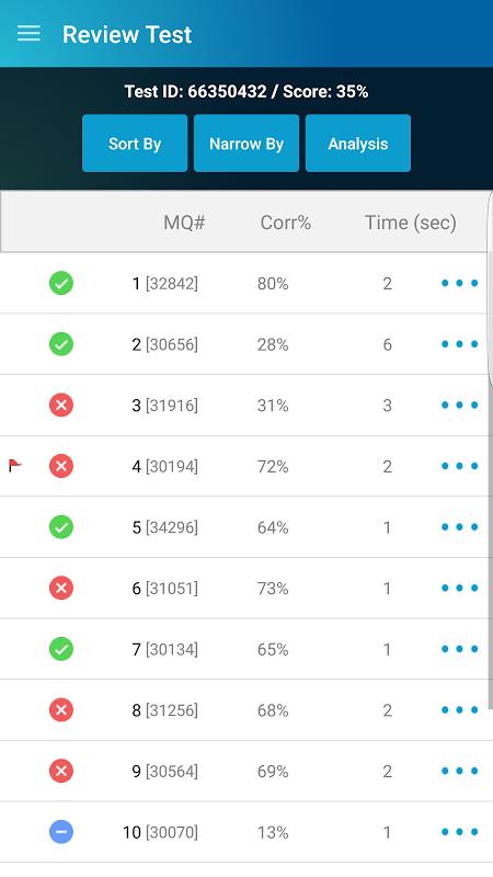 UWorld NCLEX Download | The App Store